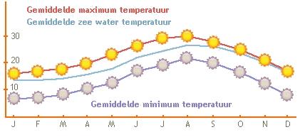 Afbeelding gemiddelde temperatuur Torrevieja